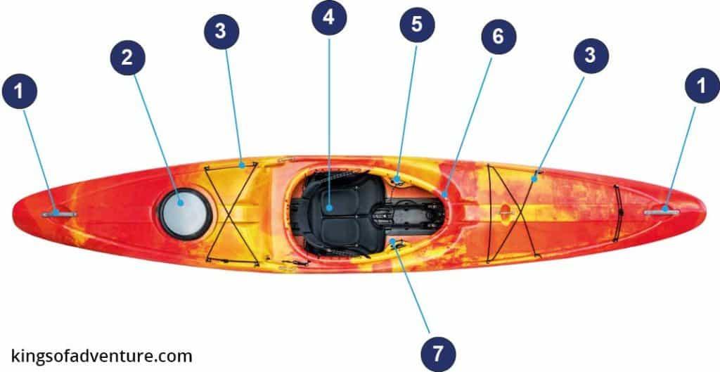 parts of a kayak - plan view